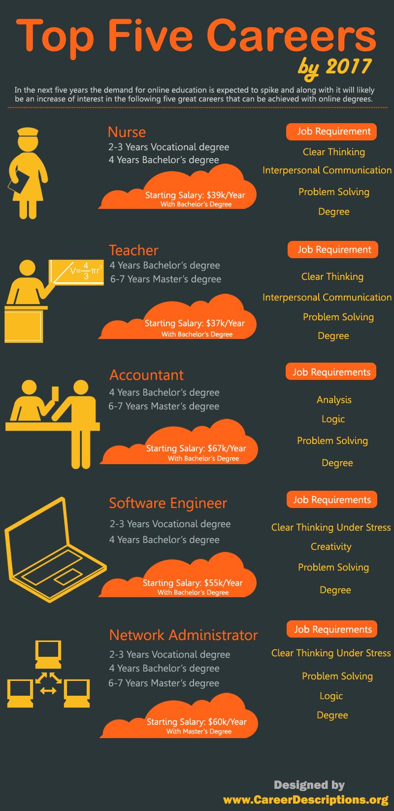 Top-5-Careers