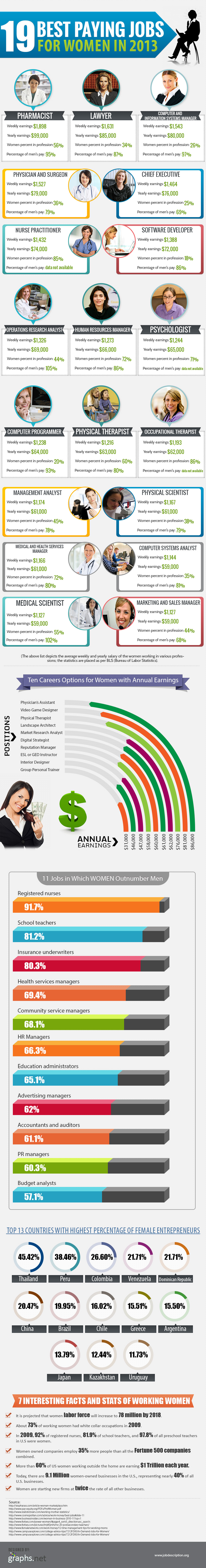 19 Best Paying Jobs for Women in 2013
